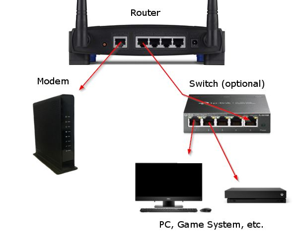 Diagram of Router Wired to Switch and Other Devices